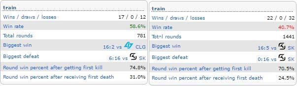 Как составить прогноз на матч CS GO